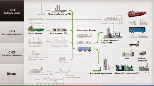 Νίκος Λυγερός - Η τεχνολογία LNG στην Ελλάδα.