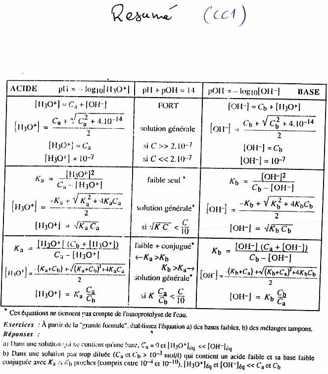 résumé Réaction chimique