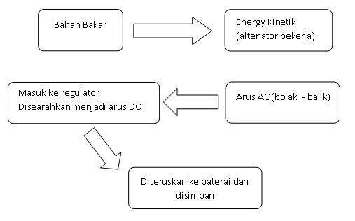 Sistem Komponen Mesin Mobil  Sistem Pengisian Baterai