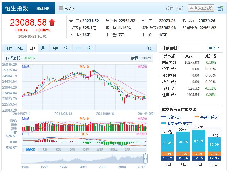 中国株コバンザメ投資 香港ハンセン指数20141021