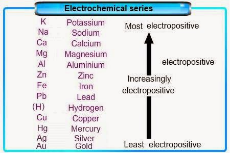 My Share Learning Content: 6.6 The Electrochemical Series