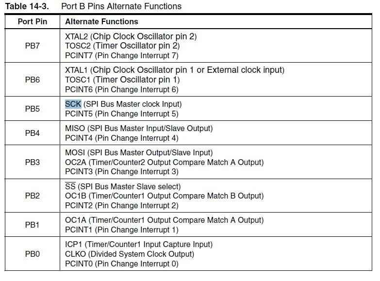 ATmega328 Port B Pins Alternate Functions