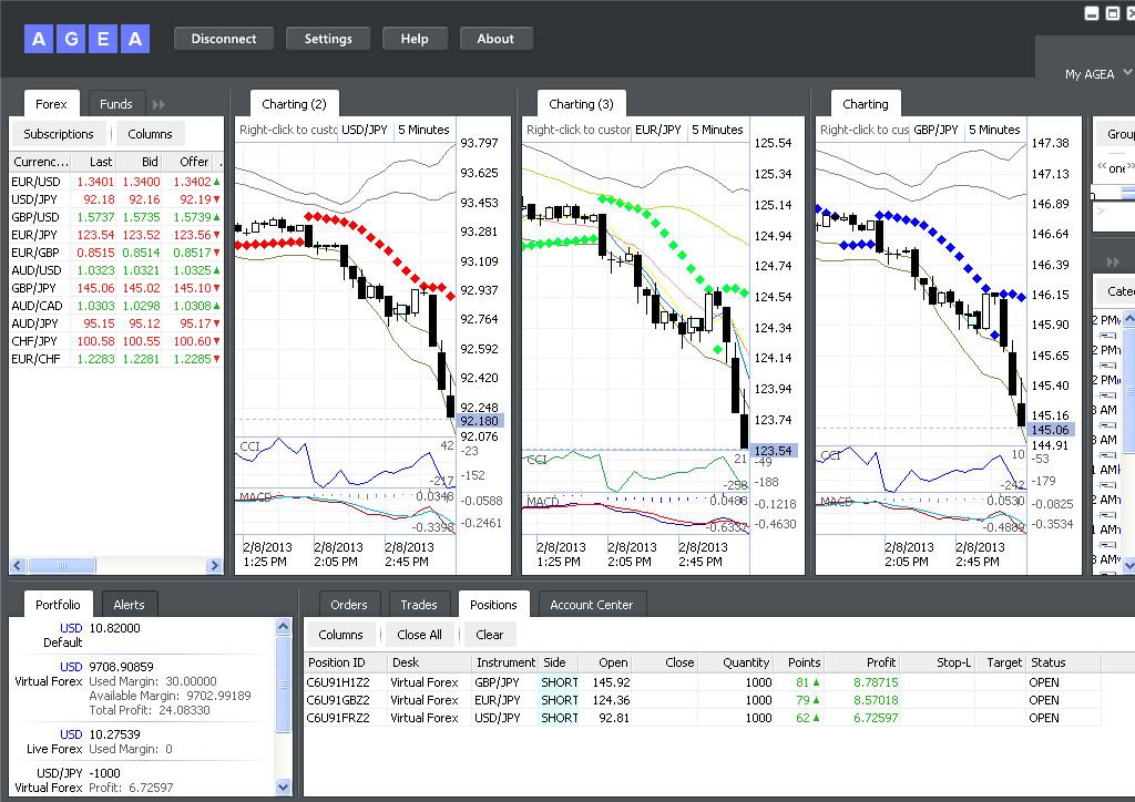 Belajar trading forex di agea