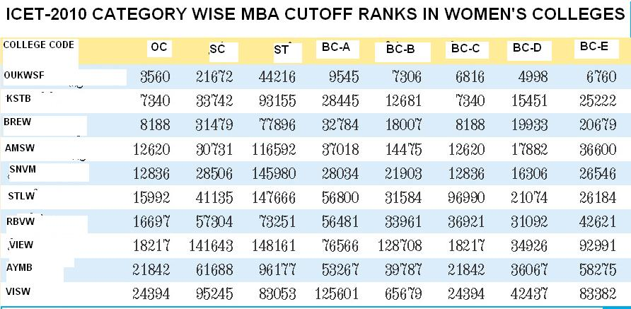 All Colleges information  Best Study Guidelines: ICET - 2010 MOCK COUNSELLING AND CUTOFF RANKS ...