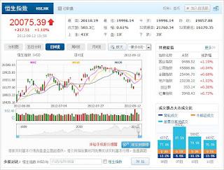 中国株コバンザメ投資 香港ハンセン指数0912