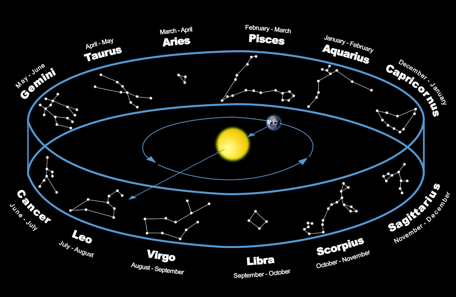 2015 Planetary Transits and Their Effect on Your Rashi