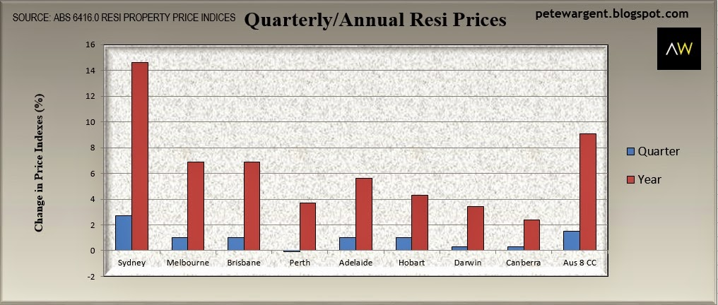 Quarterly/Annual resi prices