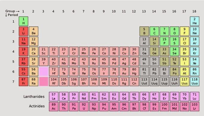 Civediamoascuola 1a gli elementi chimici - Gli elementi della tavola periodica ...