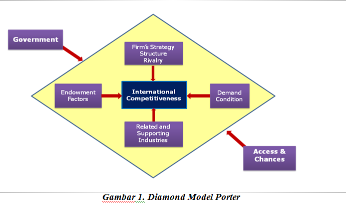 porter diamond model Porter's diamond - business/marketing bibliographies - in harvard style  change style powered by csl popular porter's diamond model [image].