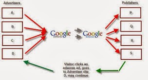 What is google adsence? How does google adsence work?