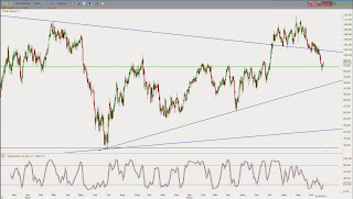 Oil prices have cleared the breakout stop levels on the chart