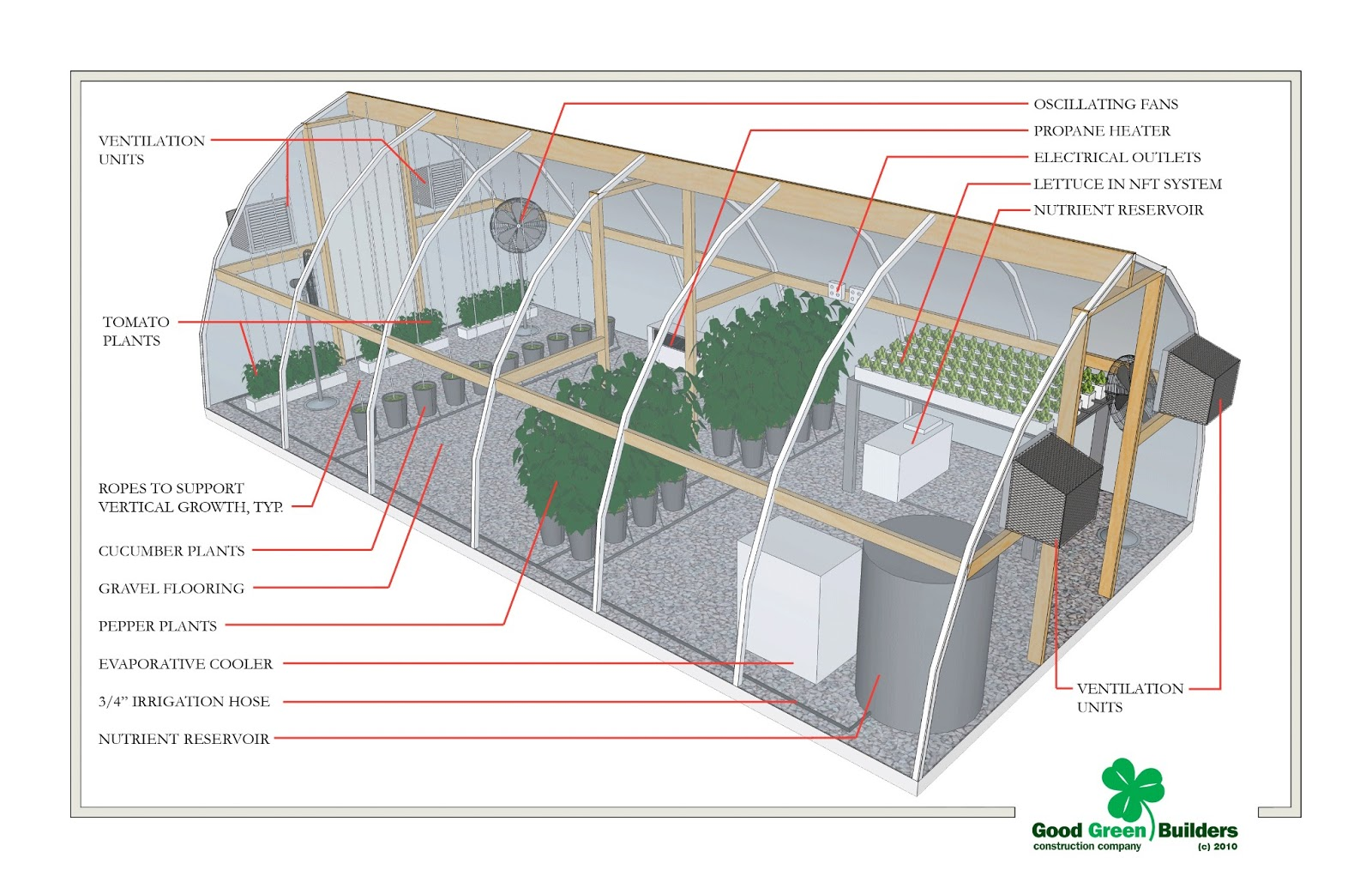 Small Hydroponic Greenhouse Designs on small garden greenhouse, small greenhouse frame, small greenhouse heating, small greenhouse supplies, small greenhouse plans, small pvc greenhouse, small winter greenhouse, small propagation greenhouse, small hobby greenhouse, small solar greenhouse, small metal greenhouse, small indoor greenhouse, small container greenhouse, small greenhouse foundation, small portable greenhouses, small hoop greenhouse, small plant greenhouse, small farm greenhouse, small cannabis greenhouse, small mushroom greenhouse,