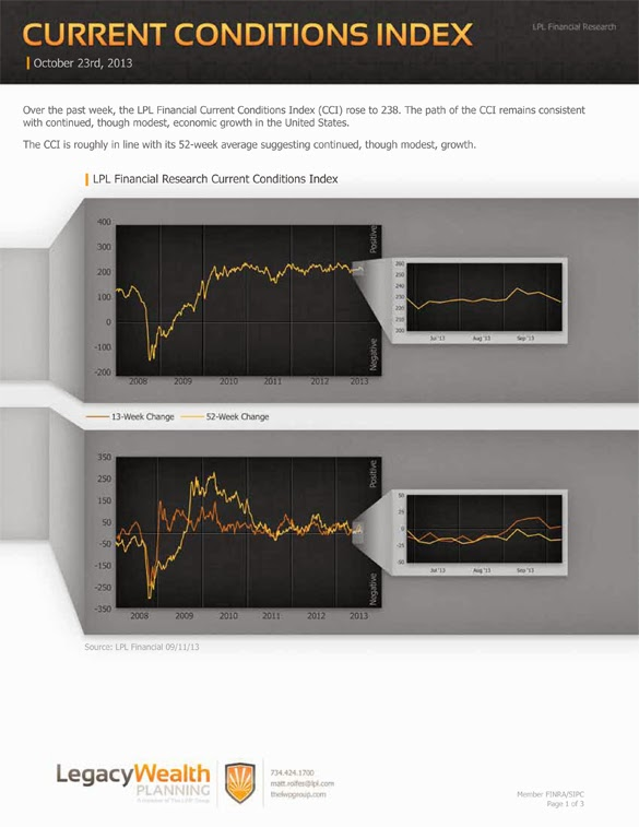 LPL Financial Research - Current Conditions Index - October 23, 2013