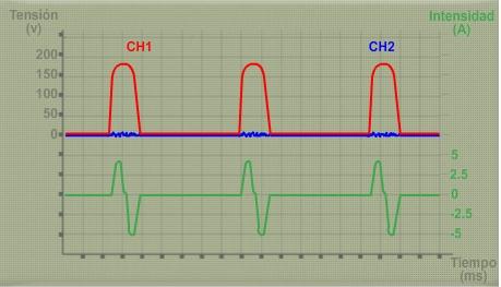 Oscilograma sin avería presente (información extraída de www.dis-net.com)