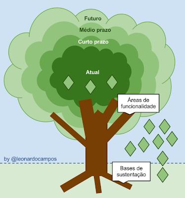Podar a árvore do produto