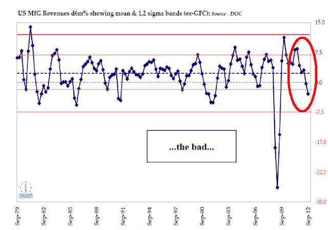 Bad And Ugly: 2 More Charts That Suggest Recession - manufacturing rev chart