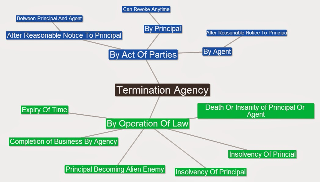 termination of agency An agency may be terminated by any of the following modes 1 expiration of period if agency is formed for a fixed period it may.