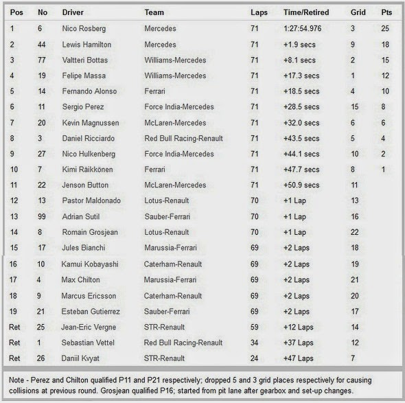 Hasil Race Formula 1 2014 Austria