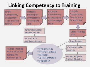 Competency Based Training & Career Development ppt slide 2