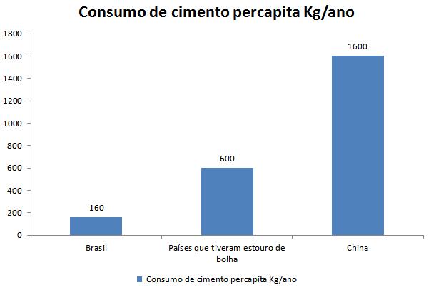 Bolha Imobiliária - Consumo de cimento
