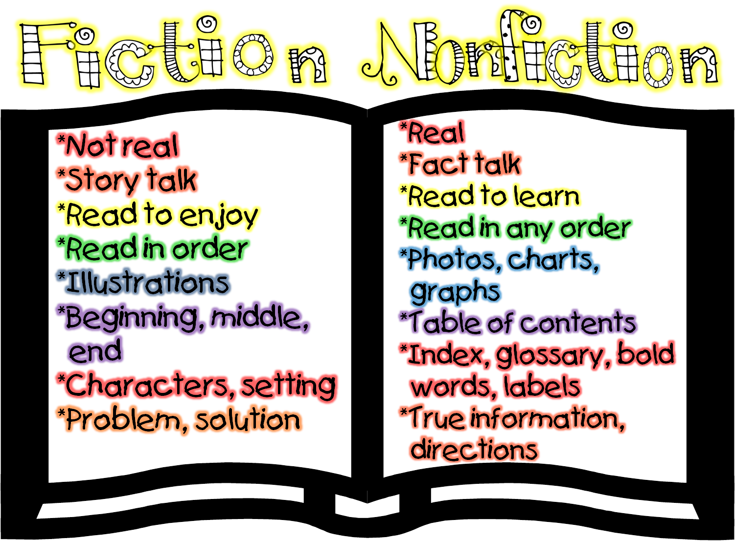 Fiction versus Nonfiction Worksheets http://firstgradewow.blogspot.com/2012/07/fiction-and-nonfiction-compare-anchor.html