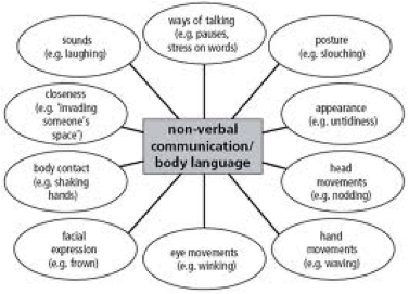 Communicating through Non-Verbal Messages
