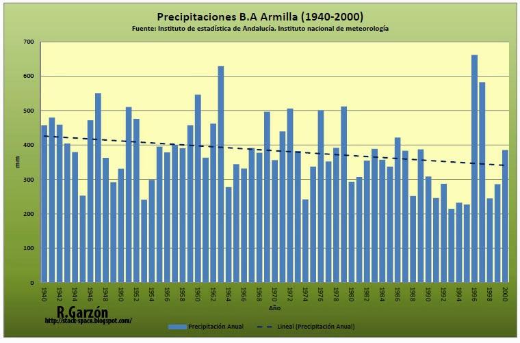 Precipitaciones en la base aérea de Armilla desde 1940 hasta 2000
