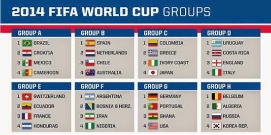 FIFA world Cup 2014 schedule ෆිෆා ලෝක කුසලානයේ තරග සටහන කණ්ඩායම් බෙදී ඇති ආකාරය