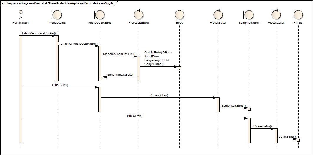 Sequence Diagram Perpustakaan: Mencetak Stiker Kode Buku