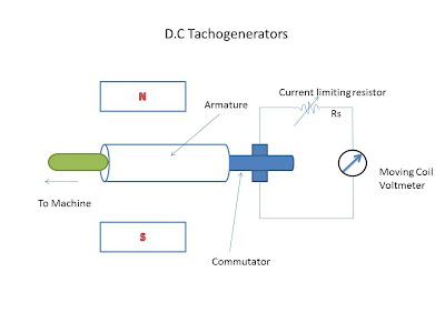 d.c-tachogenerators