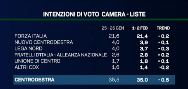 sondaggio forza italia