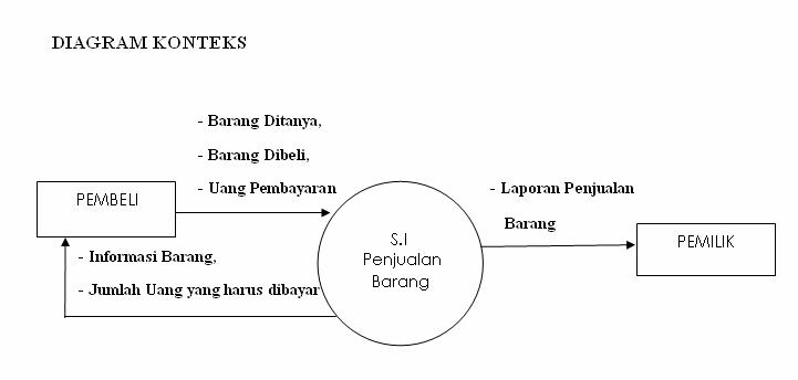 Mikail alfith amarullah sistem penjualan barang secara tunai zero diagram diagram nol ccuart Choice Image