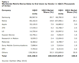 Chart: Worldwide Mobile Device Sales to End-Users, by Vendor (1Q2012)