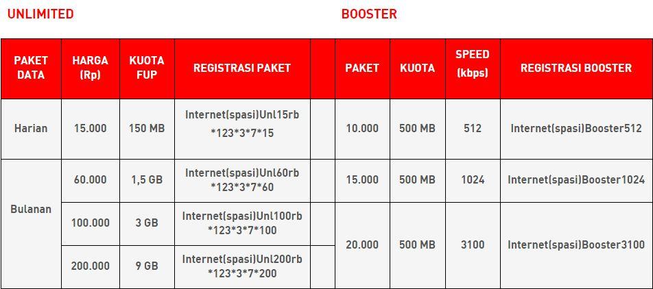 Cara Daftar Paket Internet Smartfren Unlimited 60 Ribu