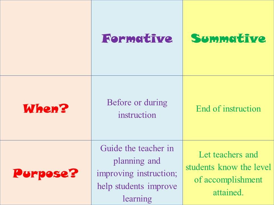 different examples of formative assessment
