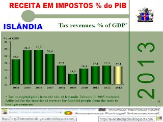 Receitas fiscais em % do PIB, Receitas fiscais, % do PIB, Produto Interno Bruto