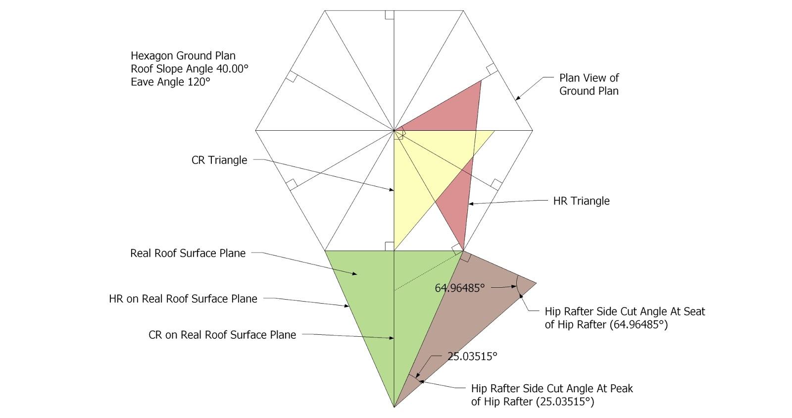 Roof framing geometry stereotomic descriptive geometry for Hexagonal roof framing