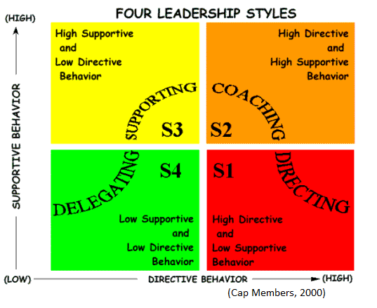 four styles of leadership 4 different leadership styles several years ago i came across four definitions of leadership styles while helping my congregation develop a small group ministry these definitions can give insight for anyone trying to grow skills as a leader.