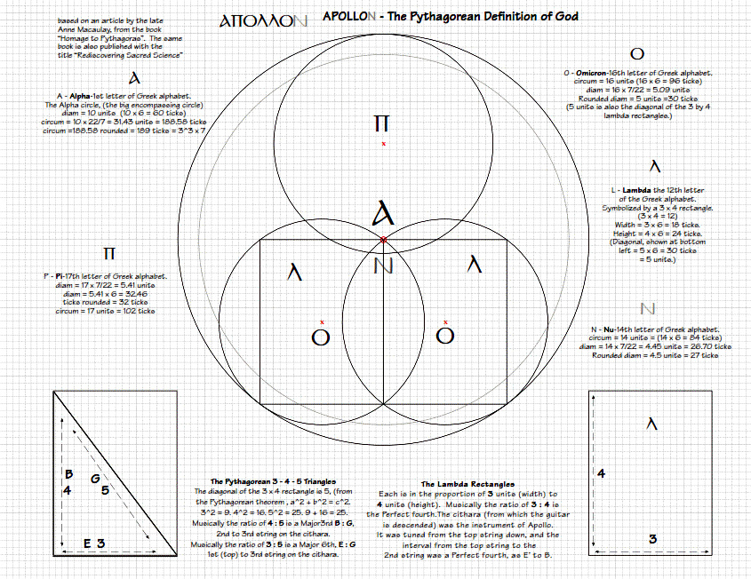The Pythagorean Definition of God