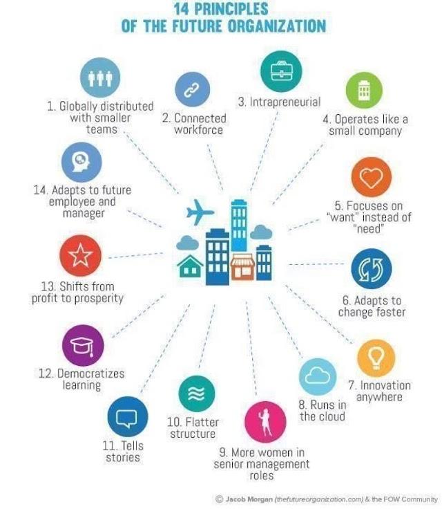 14 principles of the future #organization