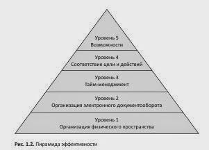 Пять уровней пирамиды эффективности. Высший уровень - возможности