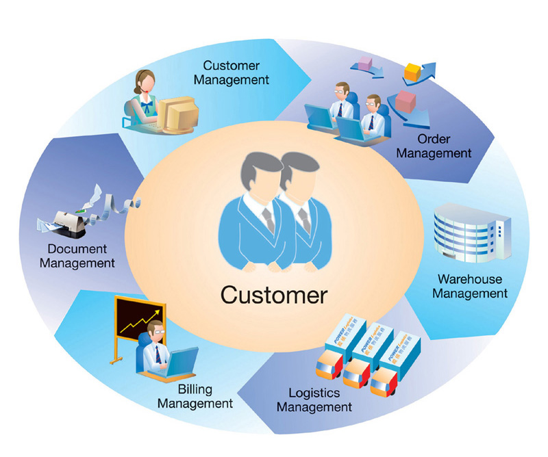 "customer service strategy The immediate nature of customer service (""i need a replacement part now"") — plus corporate emphasis on quarterly profits — often results in companies' failure to develop a long-term strategy for customer service."