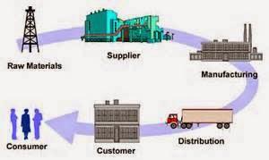 http://dpkonsultanmanajemen.blogspot.com/2014/12/jasa-penyusunan-supply-chain-management.html