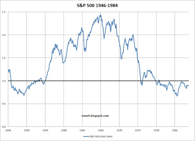 S&P 500 Bubble 1946-1984