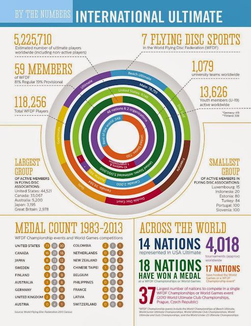 Sludge Output  Infographic  International Flying Disc Data