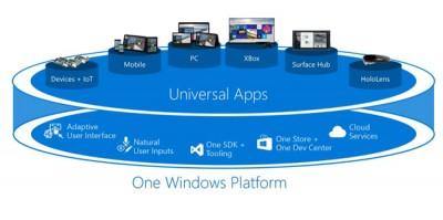 MWC 2015: Microsoft Tampilkan Strategi Platform Windows 10 Untuk Pengembang
