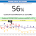Sondaggio Lorien: scende la fiducia in Renzi e nel futuro