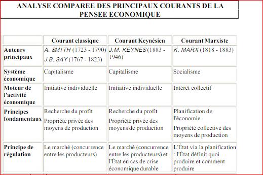 Analyse Comparée Des Courants Economiques
