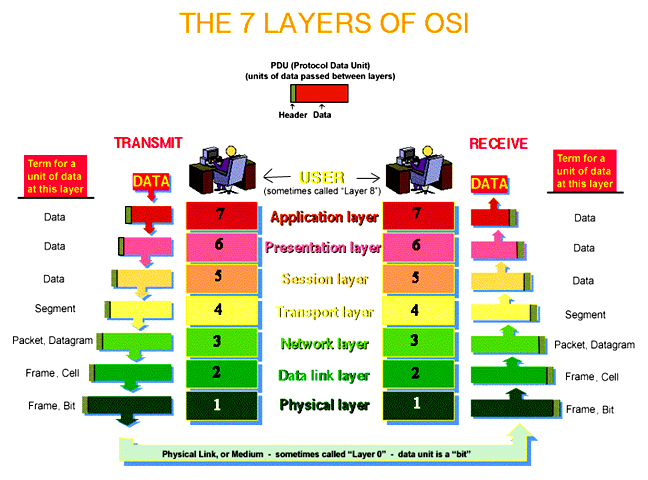 The Osi Model With Complete Explanation Articles World