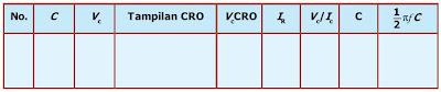 tabel rangkaian kapasitor dan listrik bolak-balik